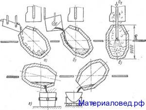 Последовательность технологических операций при выплавке стали в кислородном конвертере