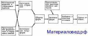 Схема технологического процесса изготовления отливок в песчаных формах