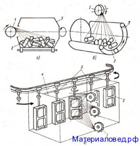 Схемы дробеметной очистки отливок