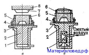 Схемы способов уплотнения литейных форм при машинной формовке