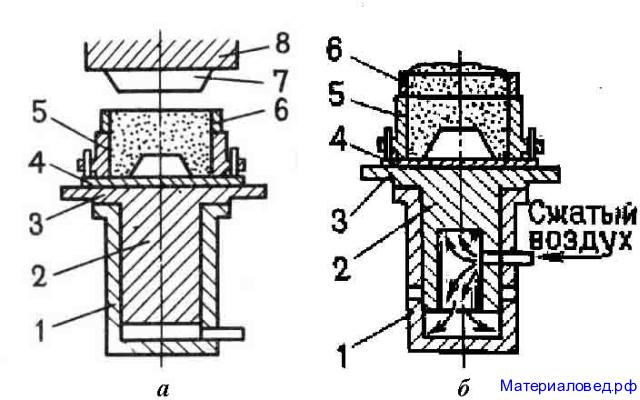 Схемы способов уплотнения