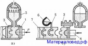 Изготовление безопочных литейных  форм